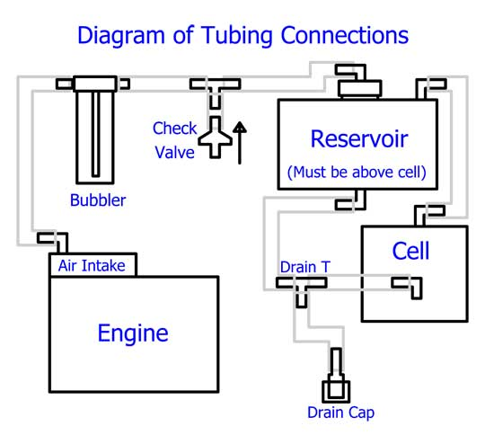 bubbler installation diagram