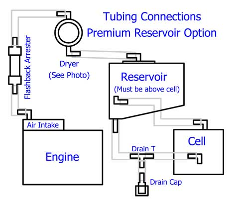 Tubing Connections