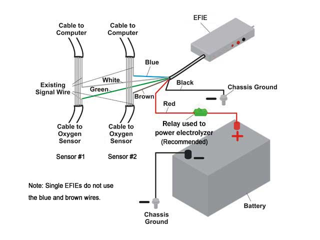 EFIE Installation Diagram
